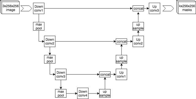 U-Net network